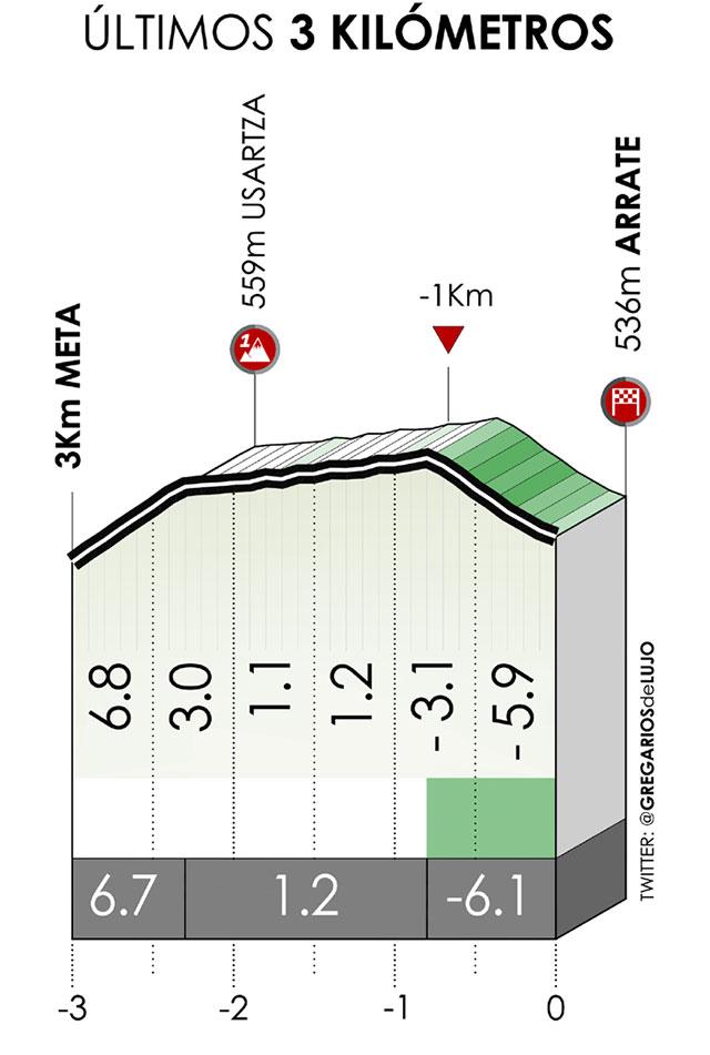 Ultimos kilómetros de la Etapa 6 de la Vuelta al País Vasco 2021