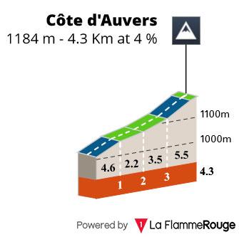 Cote d'Auvers