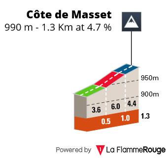 Côte de Masset