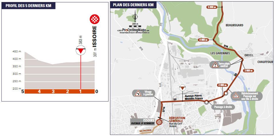 Critérium du Dauphiné 2021 - Etapa 1 - Últimos kilómetros