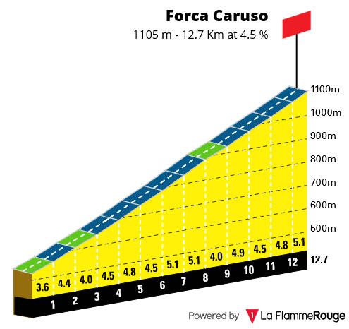 Forca Caruso