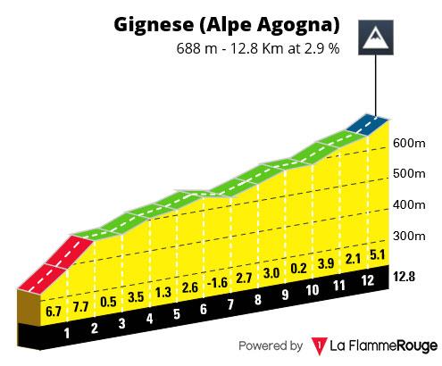 Gignese (Alpe Agogna)