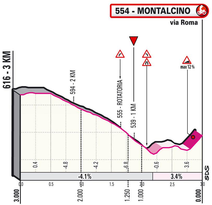 Giro de Italia 2021 - Etapa 11 - Últimos kilómetros