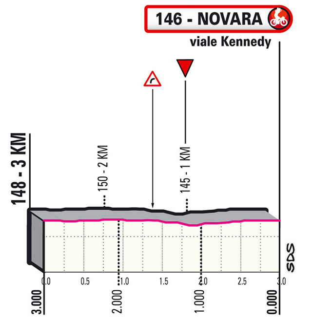 Giro de Italia 2021 - Etapa 2 - Últimos kilómetros