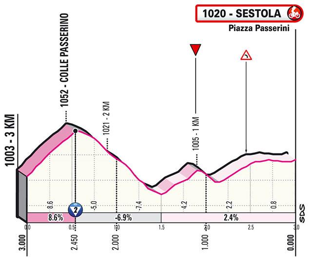 Giro de Italia 2021 - Etapa 4 - Últimos kilómetros