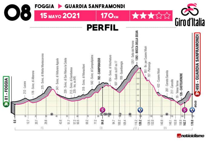 Giro de Italia 2021 - Etapa 8