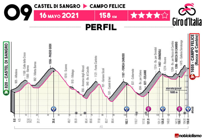 Giro de Italia 2021 - Etapa 9