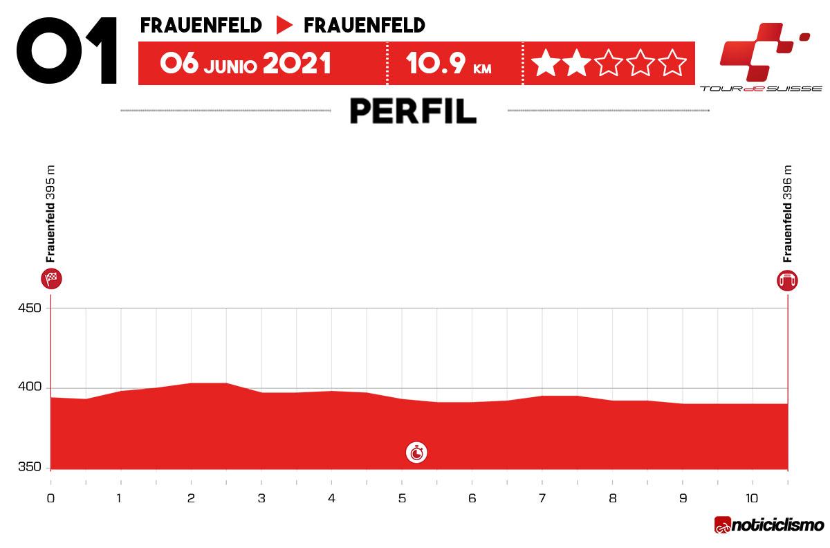 Tour de Suiza 2021 - Etapa 1