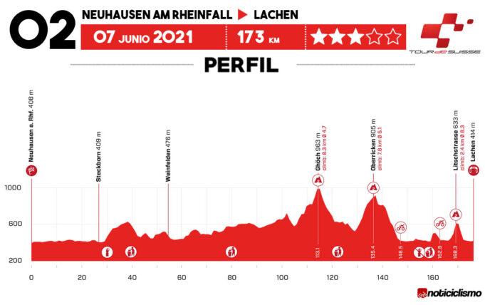 Tour de Suiza 2021 - Etapa 2
