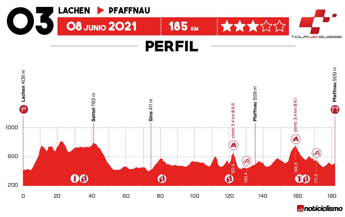 Tour de Suiza 2021 - Etapa 3