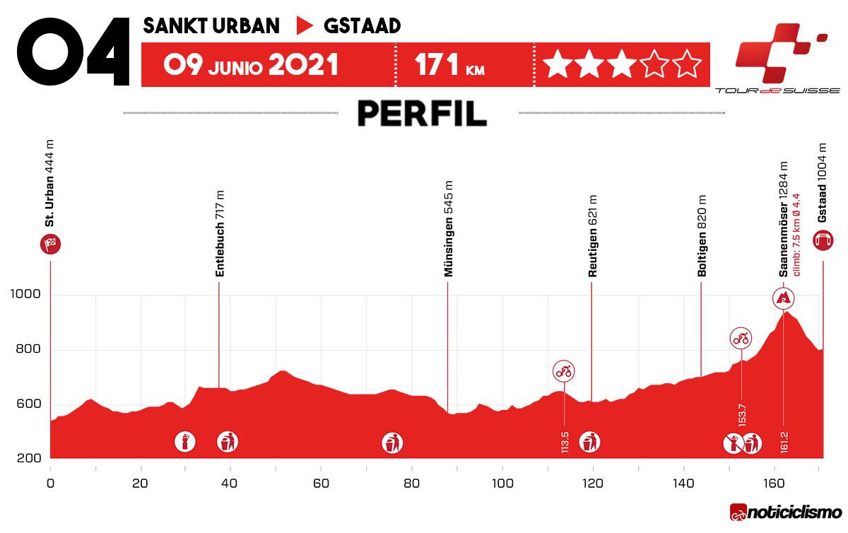 Tour de Suiza 2021 - Etapa 4