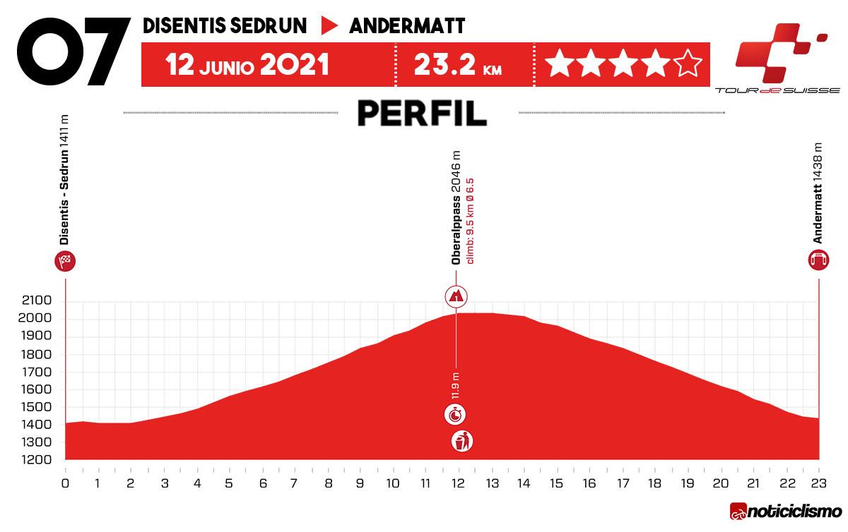 Tour de Suiza 2021 - Etapa 7