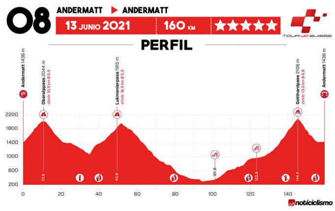 Tour de Suiza 2021 - Etapa 8