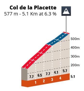 Col de la Placette