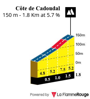 Cote de Cadoudal