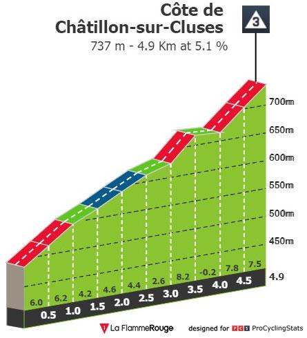 Côte de Châtillon-sur-Cluses