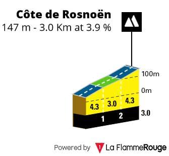 Cote de Rosnoen