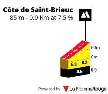 Côte de Saint Brieuc