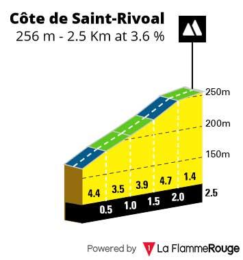 Cote de Saint-Rivoal