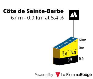 Côte de Saint-Barbe