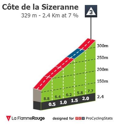Côte de Sizeranne