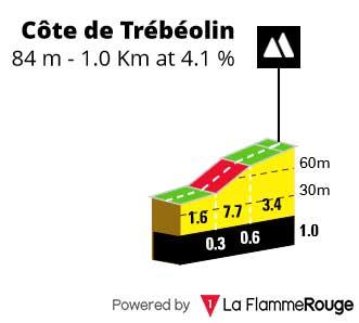 Cote de Trébéolin