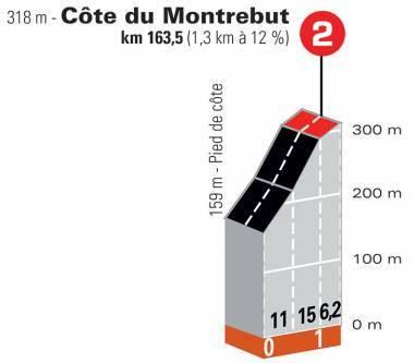 Côte de Montrebut