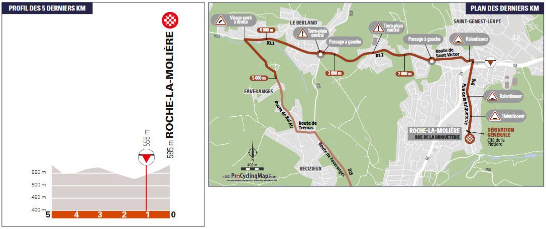 Critérium du Dauphiné 2021 - Etapa 4 - Últimos kilómetros