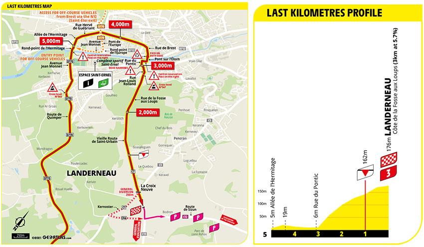 Tour de Francia 2021 - Etapa 1 - Ultimos Kilómetros