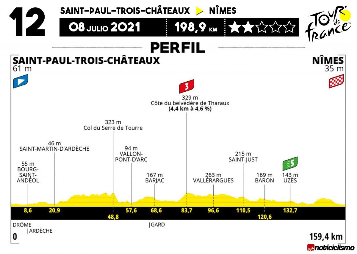 Tour de Francia 2021 - Etapa 12