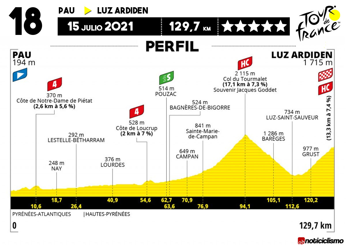 Tour de Francia 2021 - Etapa 18