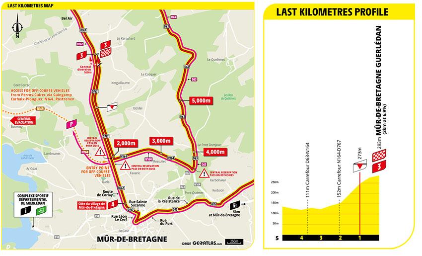 Tour de Francia 2021 - Etapa 2 - Ultimos Kilómetros