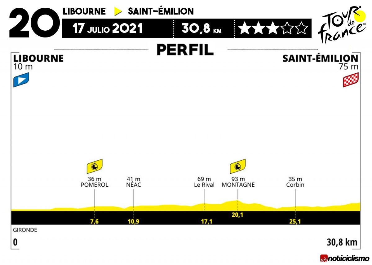 Tour de Francia 2021 - Etapa 20