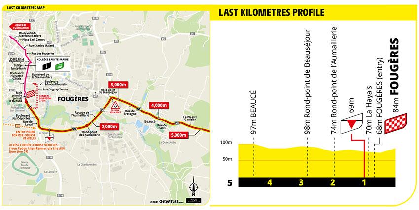 Tour de Francia 2021 - Etapa 4 - Ultimos Kilómetros