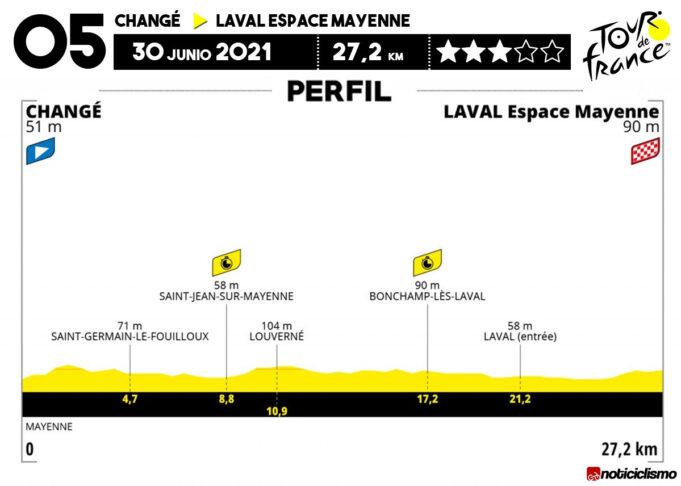 Tour de Francia 2021 - Etapa 5