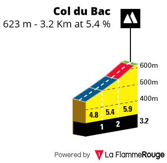 Col de Bac