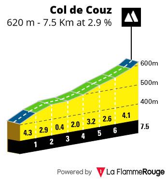 Col de Couz
