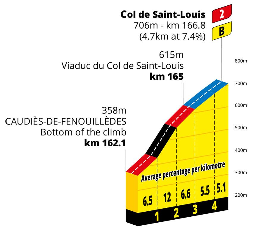 Col de Saint-Louis