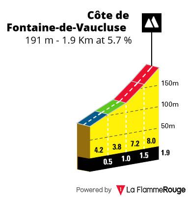 Côte de Fontaine-de-Vaucluse