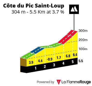 Côte du Pic-Saint Loup