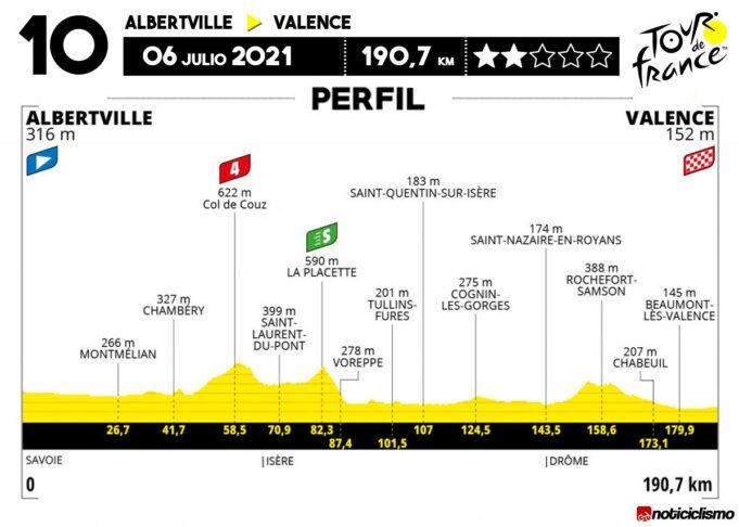 Tour de Francia 2021 - Etapa 10