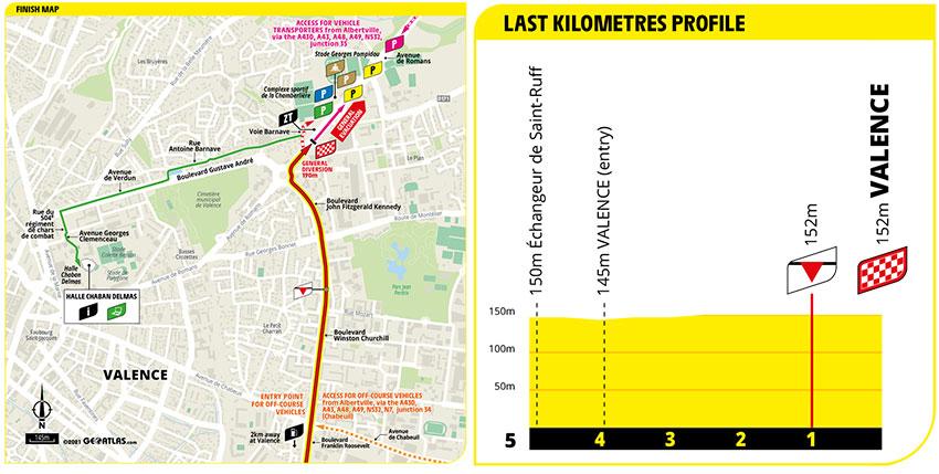 Tour de Francia 2021 - Etapa 10 - Ultimos Kilómetros