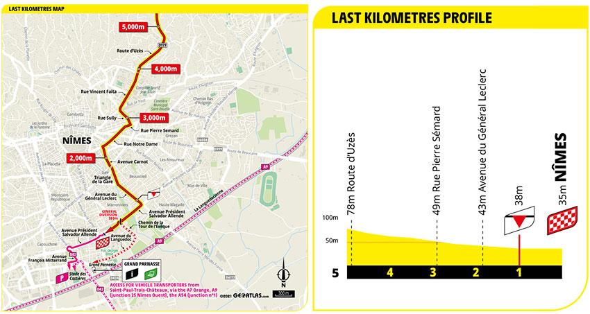 Tour de Francia 2021 - Etapa 12 - Ultimos Kilómetros