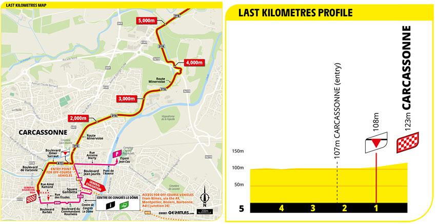 Tour de Francia 2021 - Etapa 13 - Ultimos Kilómetros