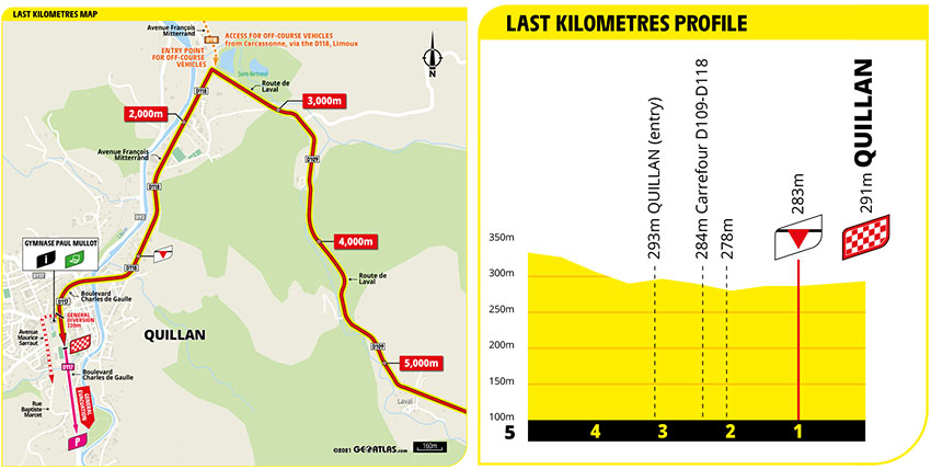 Tour de Francia 2021 - Etapa 14 - Ultimos Kilómetros