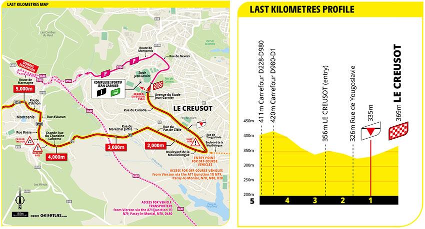 Tour de Francia 2021 - Etapa 7 - Ultimos Kilómetros
