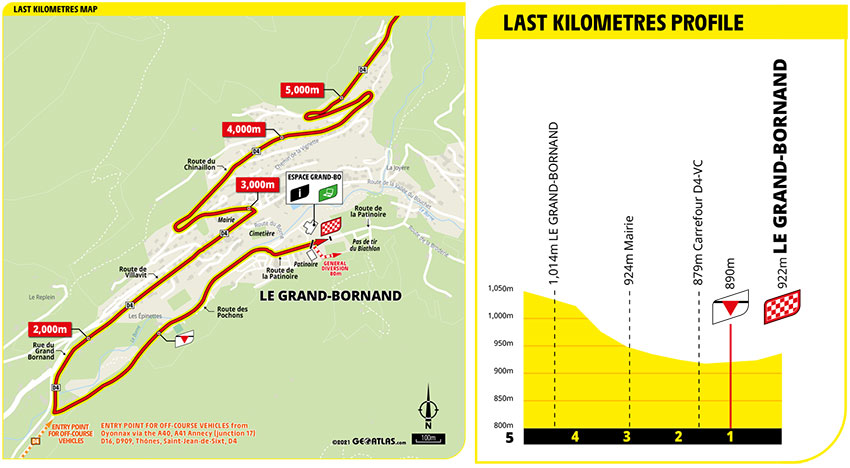 Tour de Francia 2021 - Etapa 8 - Ultimos Kilómetros