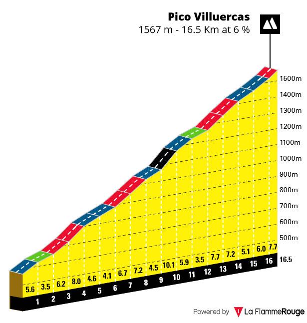 Pico Villuercas