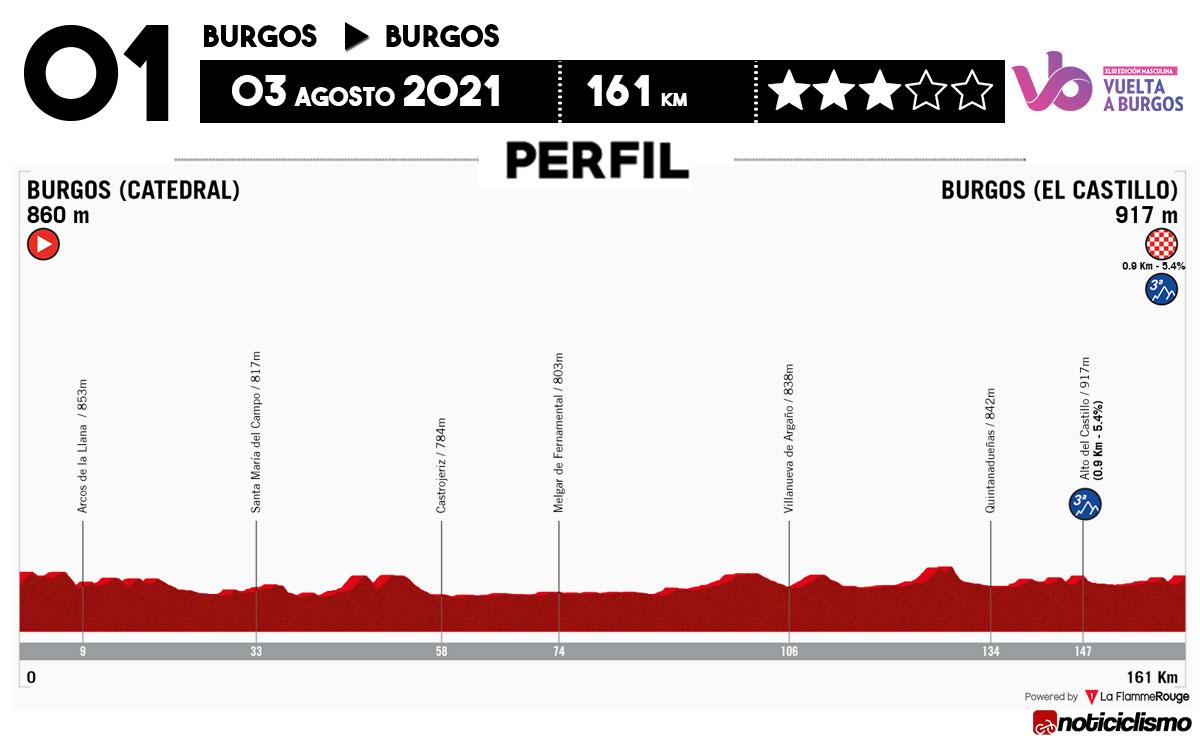 Vuelta a Burgos 2021 - Etapa 1