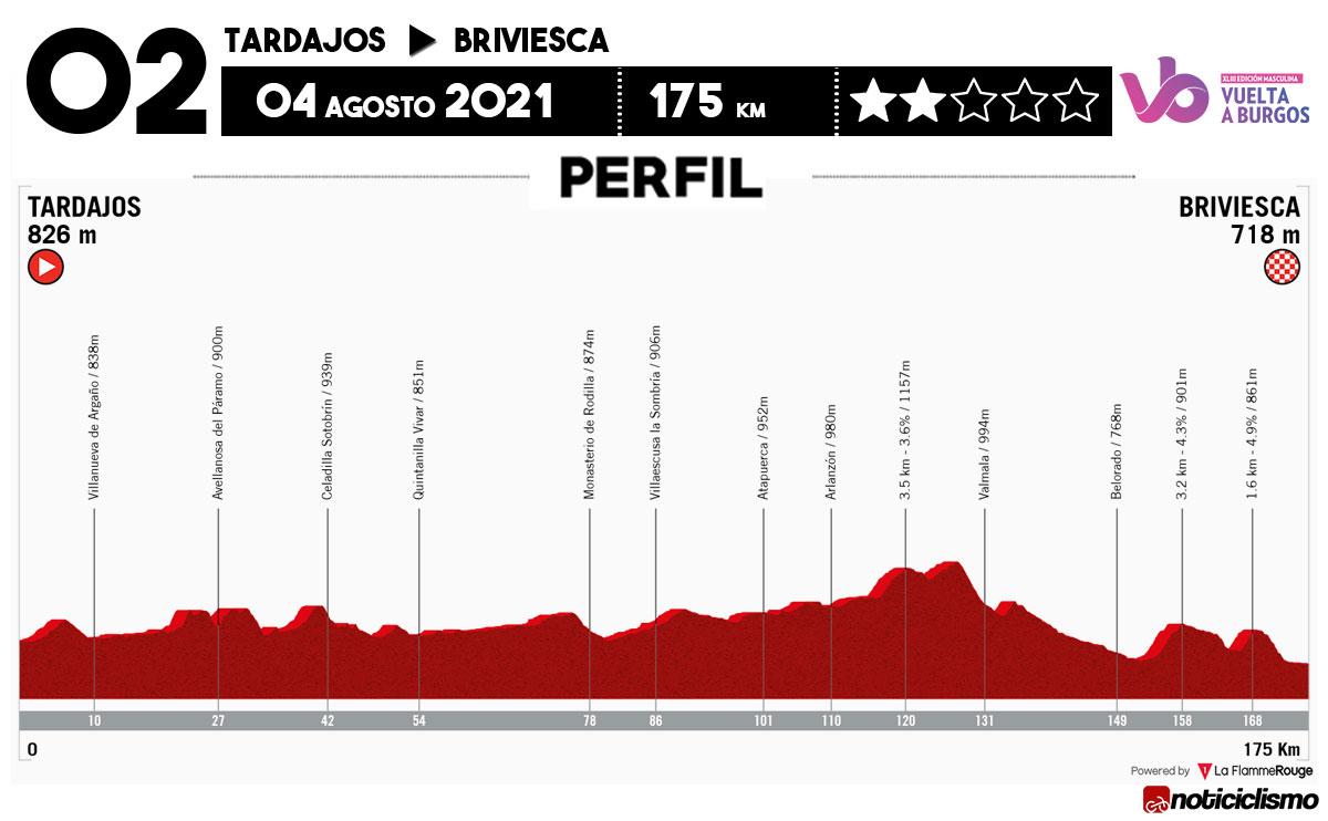 Vuelta a Burgos 2021 - Etapa 2